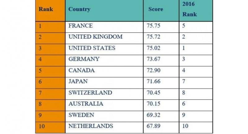 Top 10 countries in the Soft Power 30 index