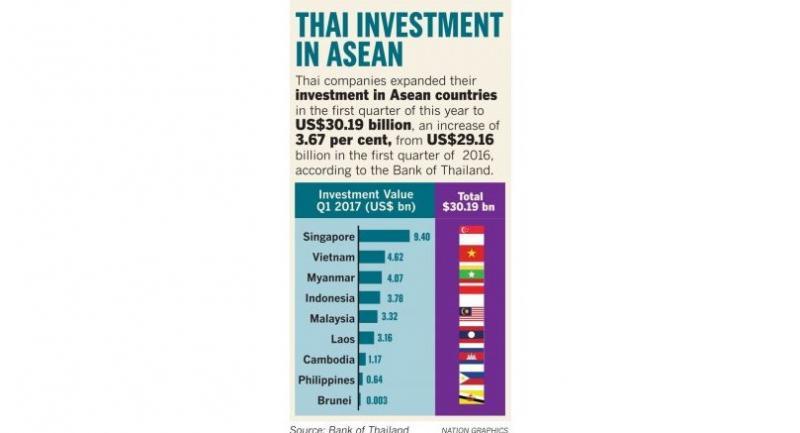 Thai Investment in ASEAN.