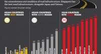 The graph shows global ranking of Asian countries according to the extensiveness and condition of road infrastructure. Singapore has the best road infrastructure alongside Japan and Taiwan.
