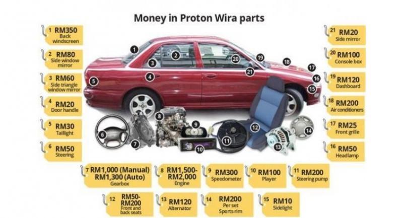 Wira The Choice Of Car Thieves