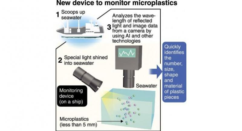 Japan to monitor microplastic pollution with AI device
