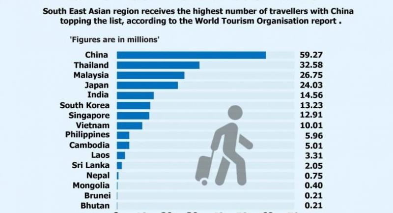 Asia's Most Visited Countries