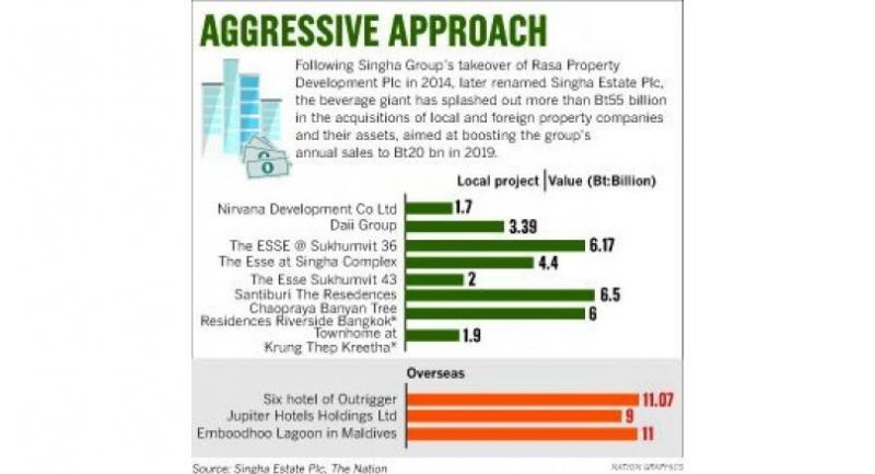 Source: Singha Estate Plc, The Nation