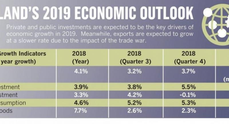 Economy to grow by 4%: NESDC
