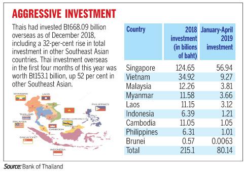 Thai companies splash out in Bt821bn overseas push