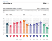 Vietnam ranks the 67th this year, up 10 steps year-on-year in the latest Global Competitiveness Report. Photo weforum.org