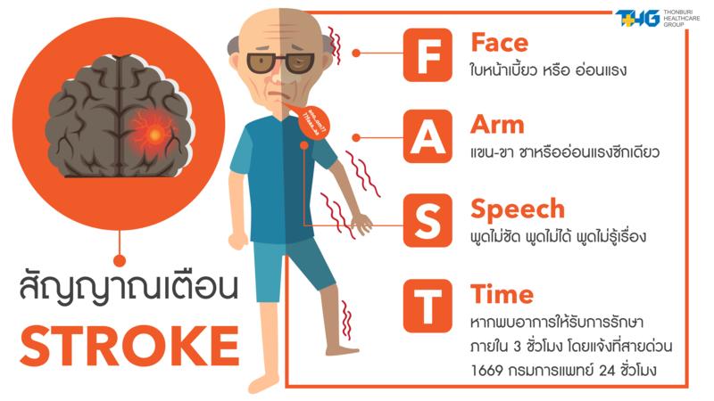 Stroke Care And Prevention
