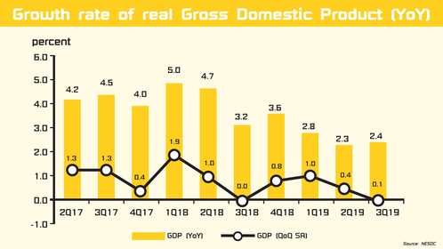 Thai economic growth remains fragile.