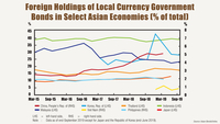 Emerging East Asia's local currency bond market posted steady growth during the third quarter of 2019 .