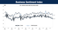 The Business Sentiment Index (BSI) dropped to 47.4 in November 2019, which was below the 50 threshold for eight consecutive months.