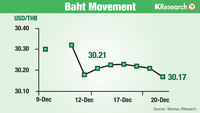 Kasikorn Research Centre expects the baht to move within a range of 30.10-30.50 per US dollar this week.
