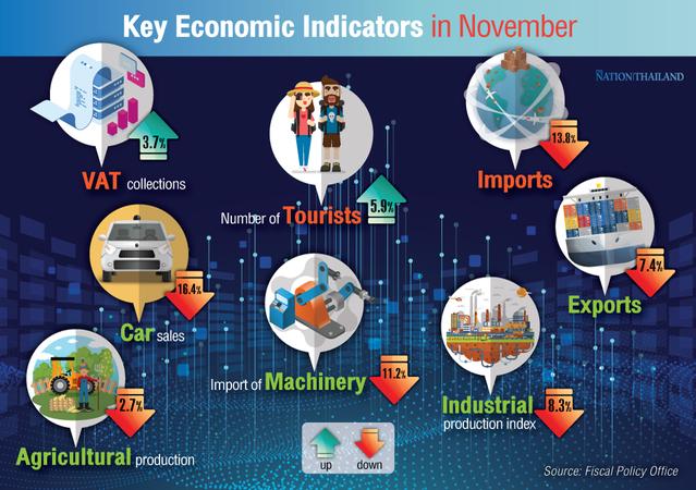 Economic indicators in November pointed to an economic slowdown.