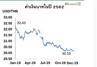 Rising baht:  The baht rose to 30.15 per against the US dollar on Friday (December 27), up 8 per cent from last year's closing price of Bt32.55/dollar. Source : Kasikornbank