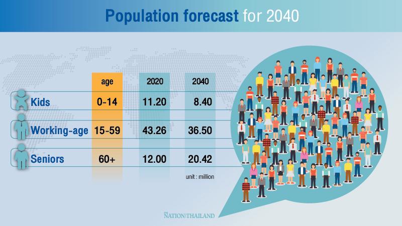 Working-age population decreasing: NESDC