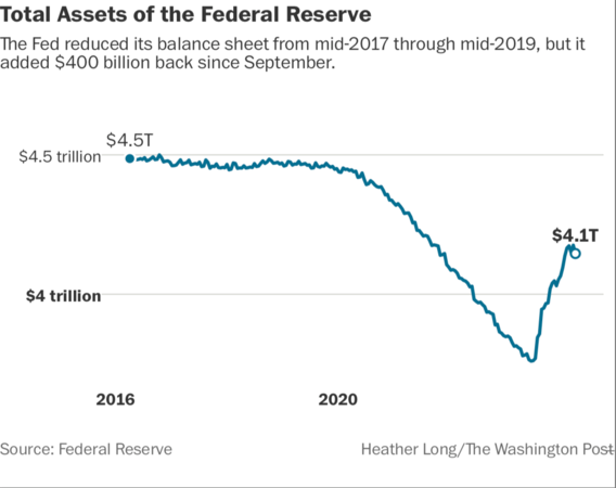 Fed assets Photo by: Heather Long — The Washington Post