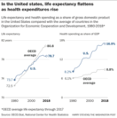 Life expectancy and health spending as a share of gross domestic product in the United States compared with the average of countries in the Organization for Economic Cooperation and Development, 1980-2018*