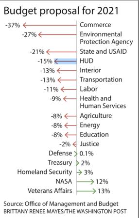 President Donald Trump's budget proposal for 2021 Photo by: The Washington Post — The Washington Post