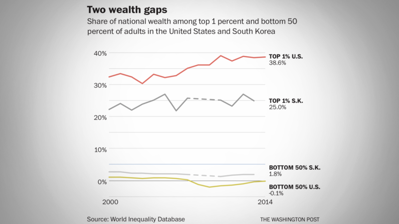 Wealth gaps,