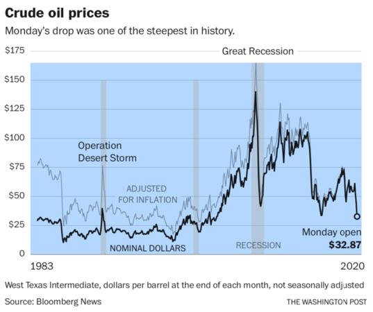 Crude oil price Photo by: The Washington Post — The Washington Post