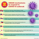 ASEAN mechanisms to respond to COVID-19 outbreak (JP/File)