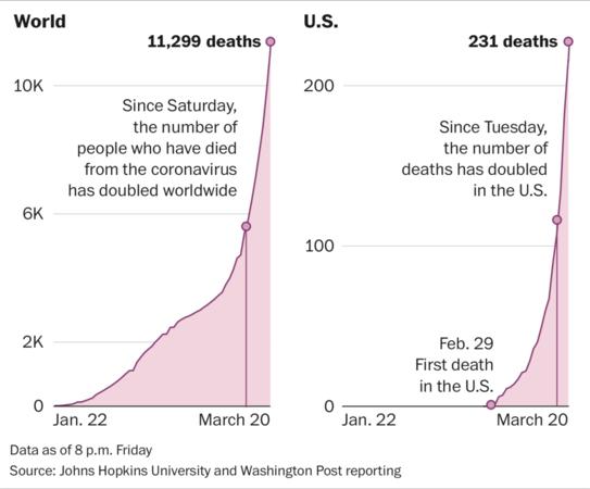 Coronavirus death toll Photo by: The Washington Post — The Washington Post