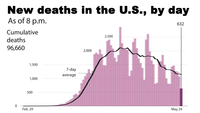 New deaths in the U.S., by day Photo by: The Washington Post — The Washington Post