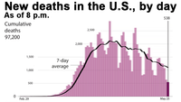 New deaths in the U.S., by day