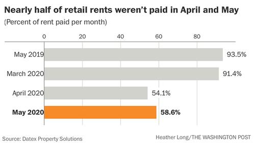 Rents Photo by: The Washington Post — The Washington Post