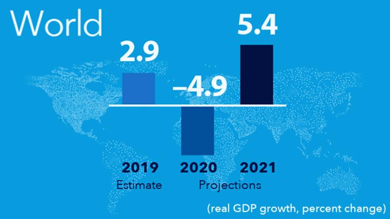 Graphic Credit : IMF