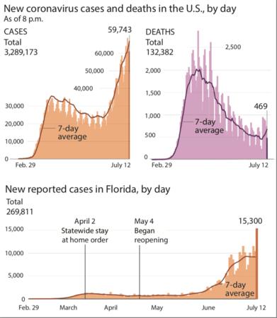 Three graphs Photo by: The Washington Post — The Washington Post