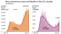 Coronavirus cases and deaths
