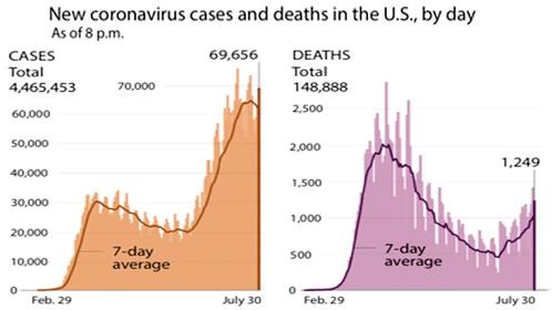 Coronavirus cases and deaths Photo by: The Washington Post — The Washington Post