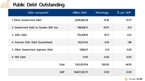 Credit : Public Debt Management Office, data as of June 30.