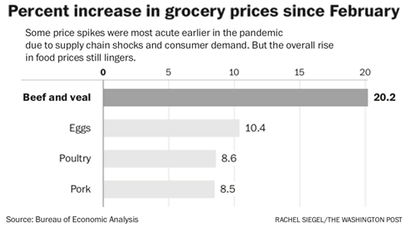 Some price spikes were most acute earlier in the pandemic due to supply chain shocks and consumer demand. But the overall rise in food prices still lingers.