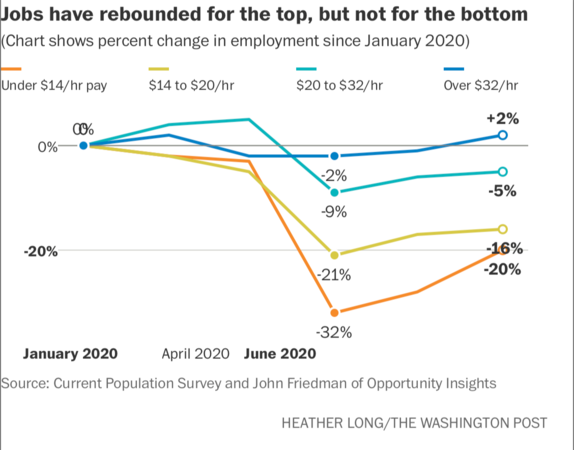 Jobs have rebounded for the top, but not for the bottom Photo by: Heather Long — The Washington Post
