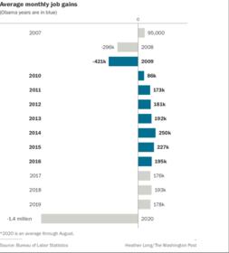 Job gains Photo by: The Washington Post — The Washington Post