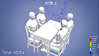 An image from video simulating how saliva is spread shows the relatively small amount of saliva that is scattered to the person sitting diagonally from the speaker at a table for four. (Courtesy of Riken, Toyohashi University of Technology and Kobe University)