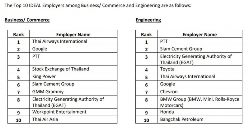 National airline tops business students' wish list: survey