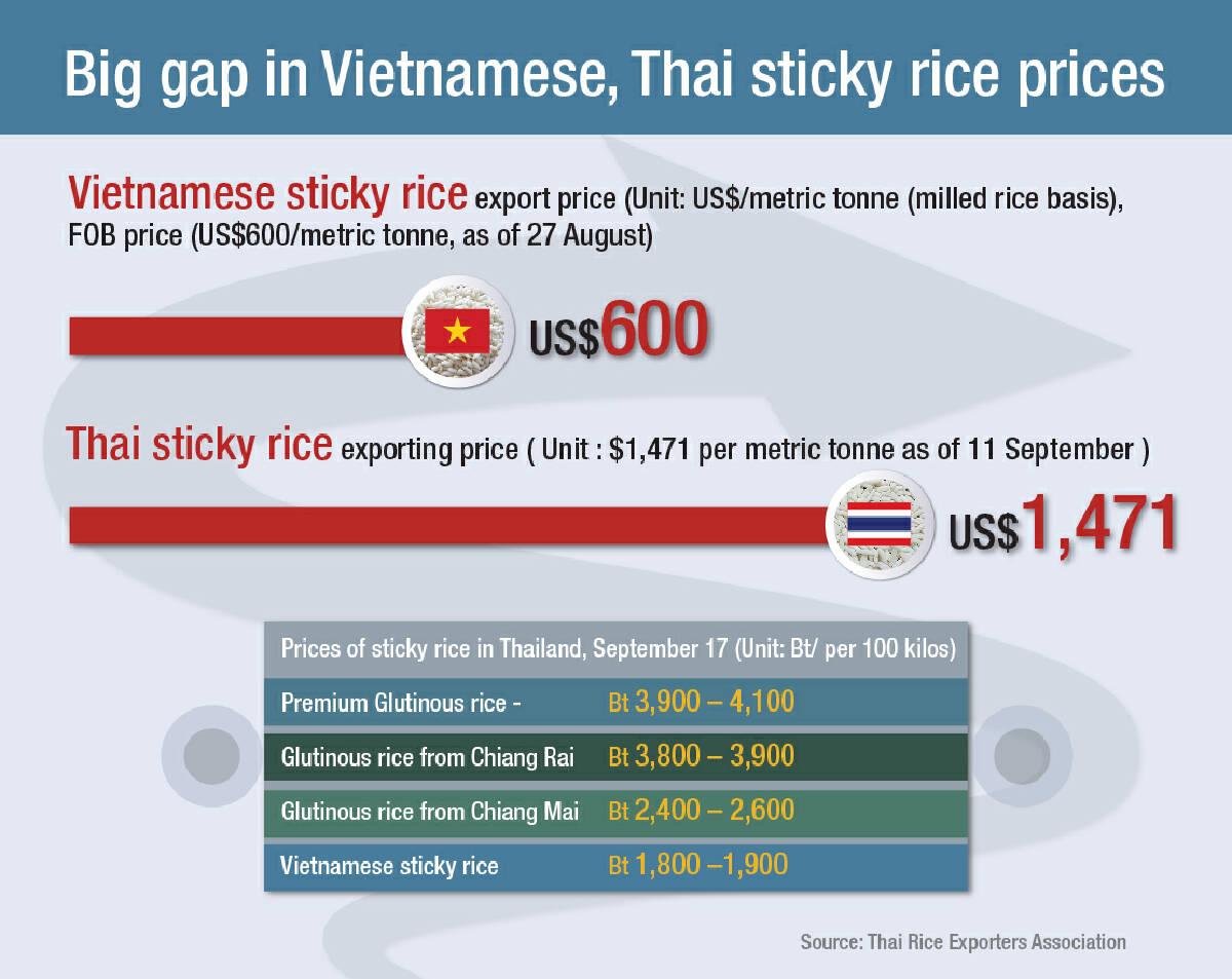Smuggling keeps lid on sticky rice price