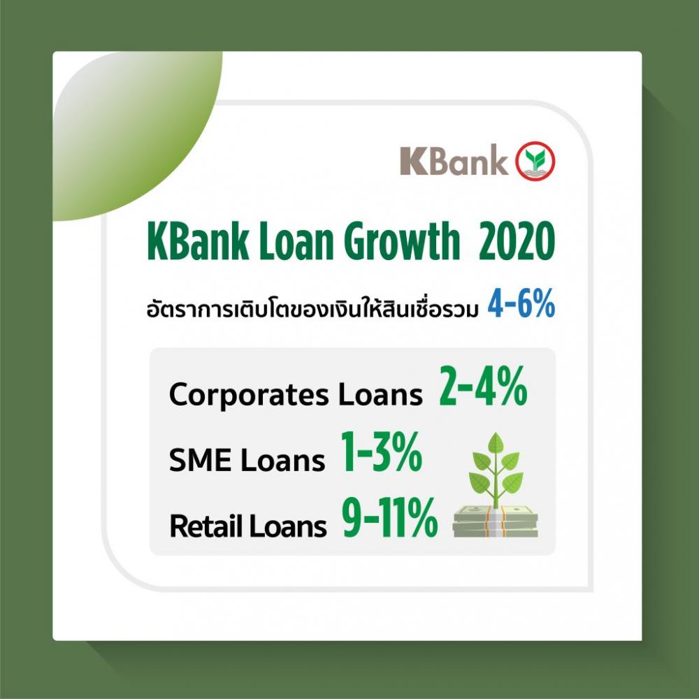 泰国开泰银行KBank明年贷款增长4-6%