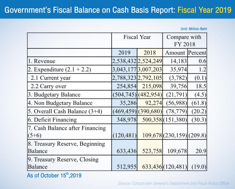 泰国政府借入3480亿泰铢以弥补2019财年的赤字