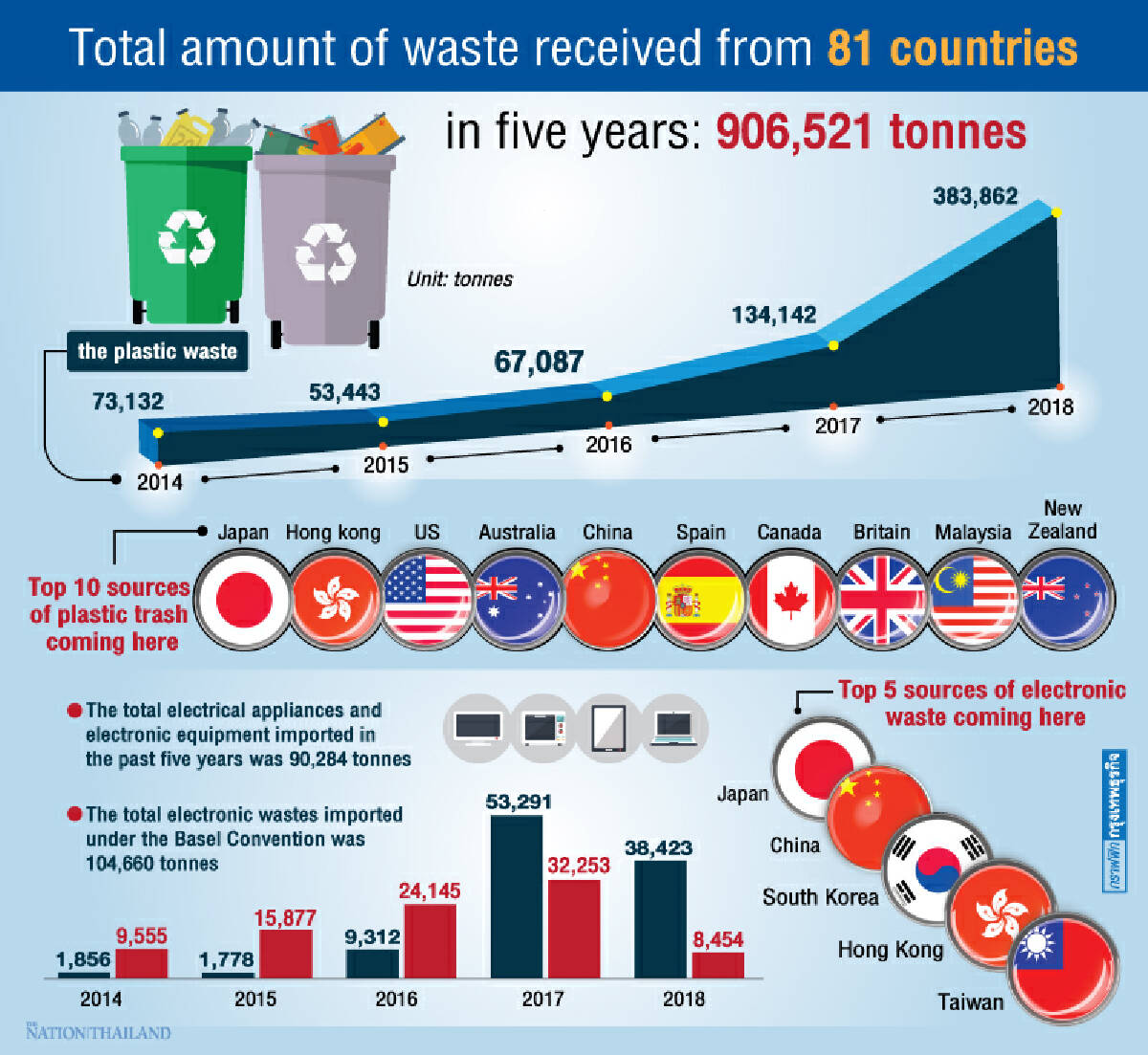 Thailand taking on far more of world's garbage
