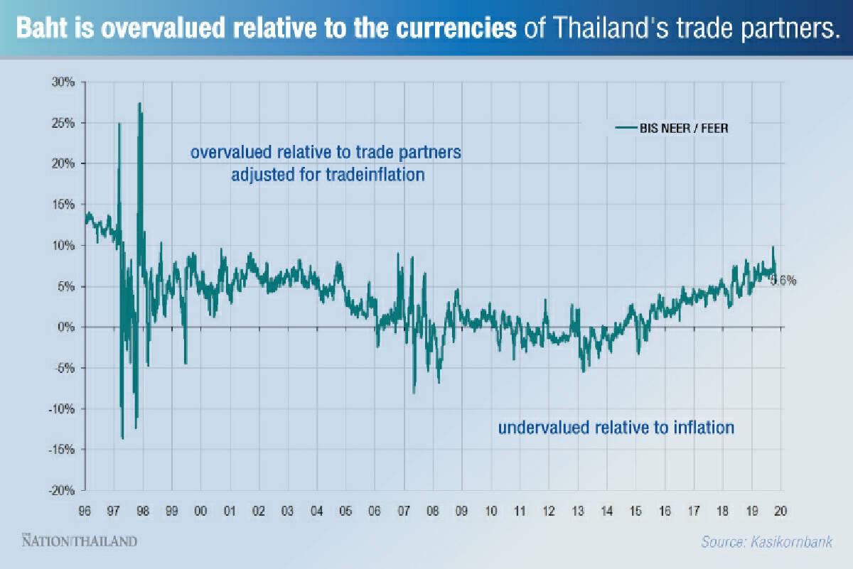 Baht keeps strength despite coronavirus outbreak, economic decline