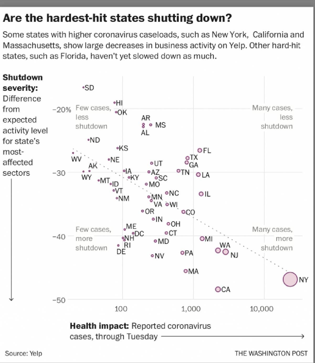 New Yelp showing how the coronavirus is changes people's behavior