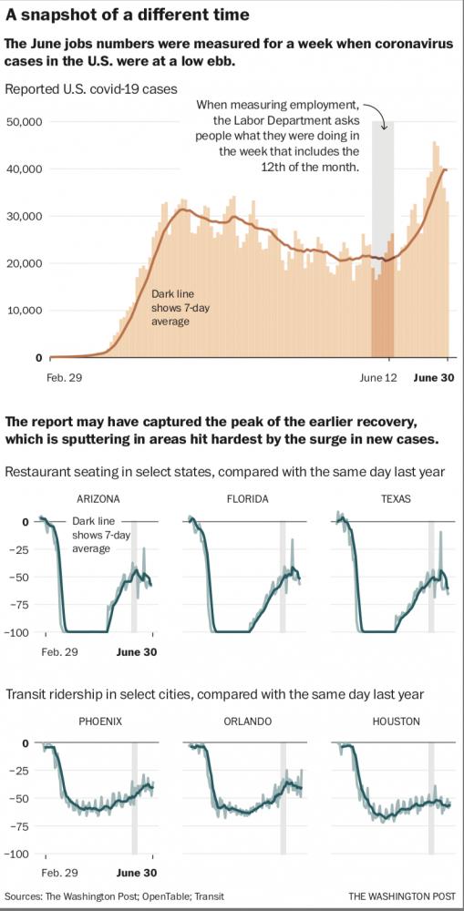 Snanpsho of jobs in the U.S.