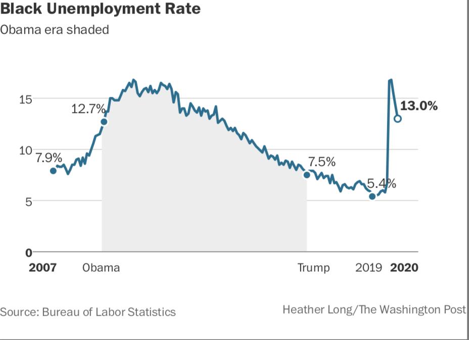 Black jobs Photo by: The Washington Post — The Washington Post File Size: 0.08 Mb