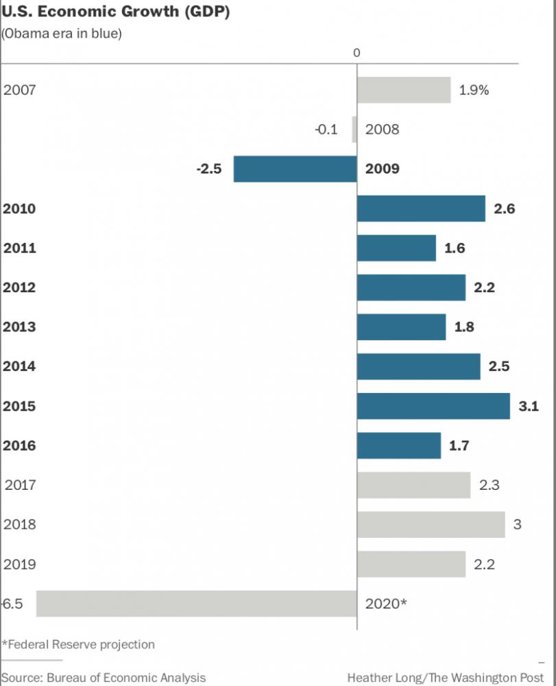 GDP Photo by: The Washington Post — The Washington Post File Size: 0.09 Mb