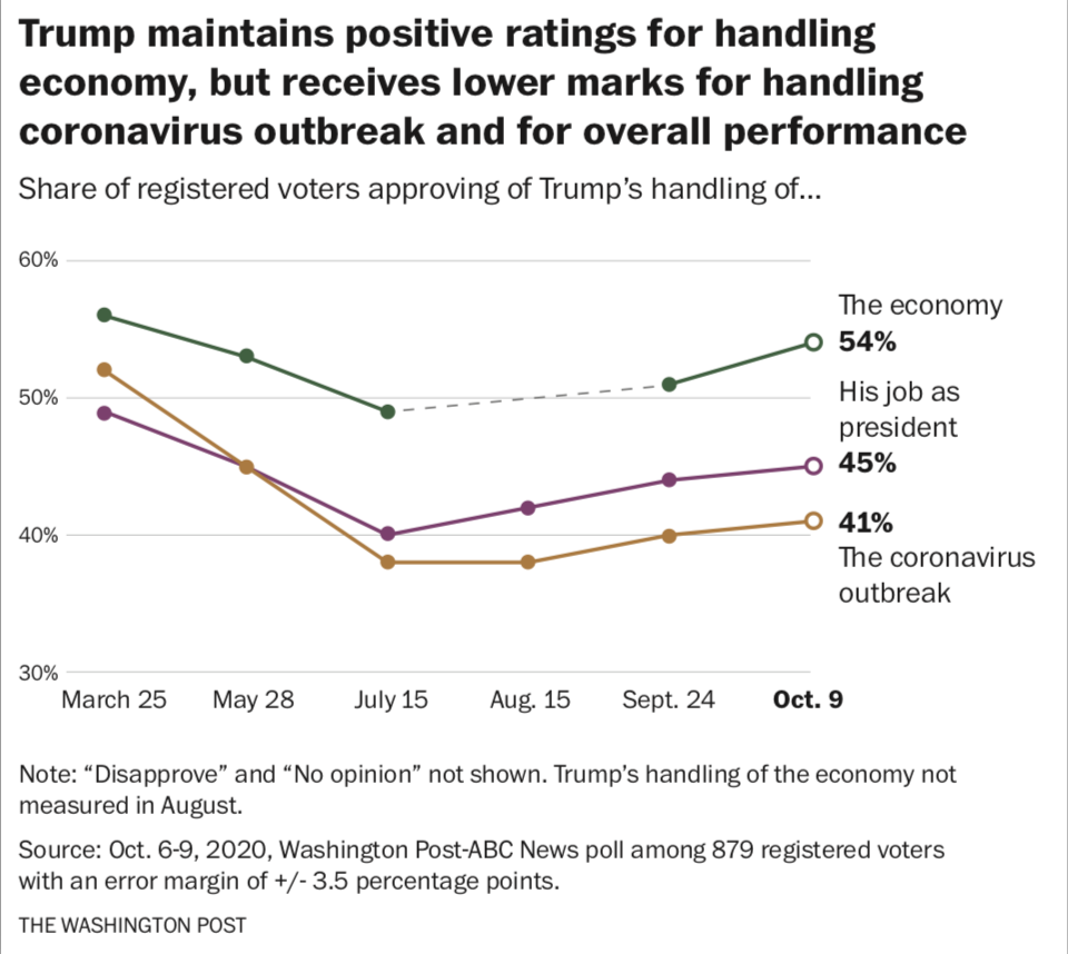 Trump maintains positive ratings for handling economy, but receives lower marks for handling coronavirus outbreak and his overall performance