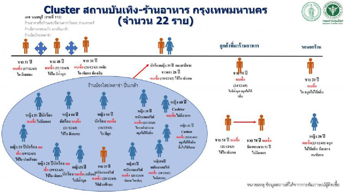 Public Health Ministry names 3 Bangkok restaurants where 22 were infected