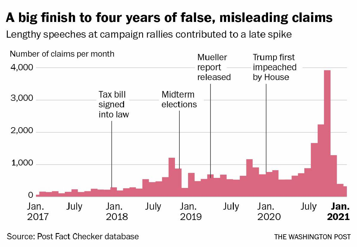 As president, Trump made 30,573 false claims